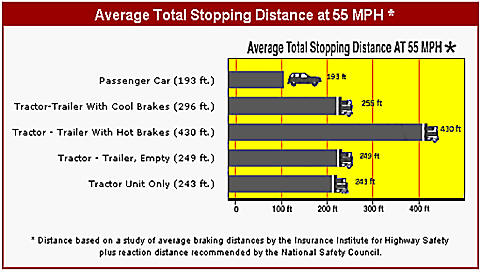 stopping chart braking distance